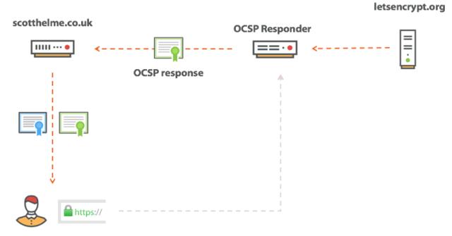 OCSP stapling in action.
