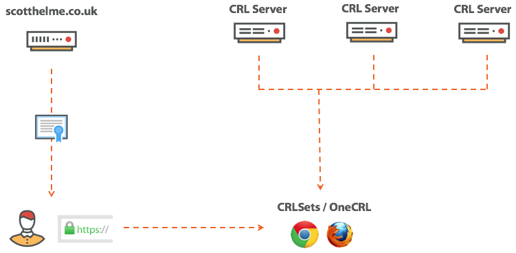 CRLsets and OneCRL.