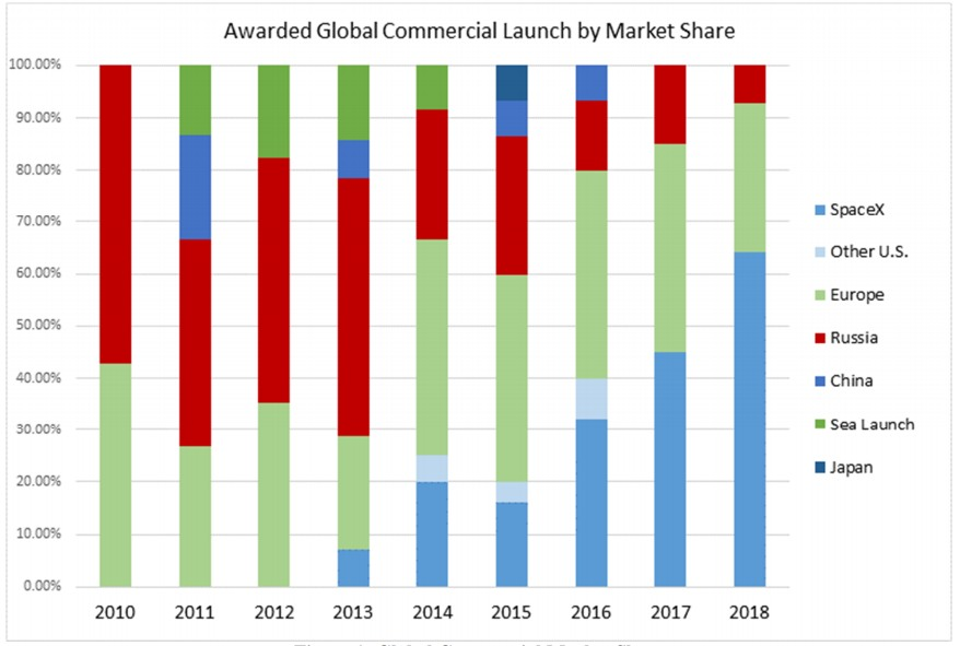 Chart showing SpaceX growth in global commercial launch market. Note how SpaceX (light blue) has taken market share from Russia and, increasingly, Europe. Figures for 2018 are estimates.