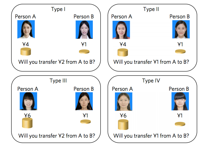 Here are the four types of choice problem the researchers used. Accepting the transfer in both type I and type II trials yielded the same final distribution of payoffs, but in the type I trial, the hierarchy was reversed. Accepting the transfer in this case would reverse the rank ordering of the two individuals. Comparing behavior within the type I and type II trials gives a measure of hierarchical reversal aversion. Inclusion of the type III and type IV trials allows the researchers to control for transfer size and loss aversion.