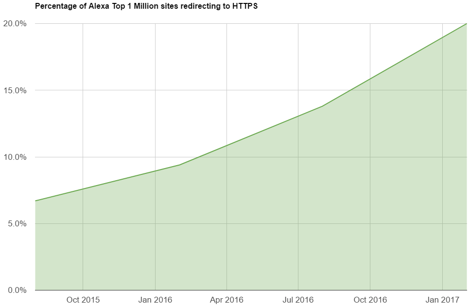 Percentage of top one million sites on HTTPS.