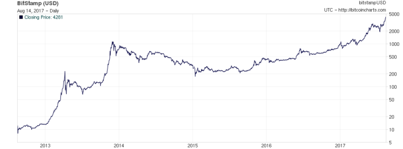 Bitcoin has risen 300-fold in five years.