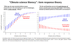 As scientific literacy goes up to the right, conservatives are equally likely to know what scientists have concluded and less likely to believe that themselves.