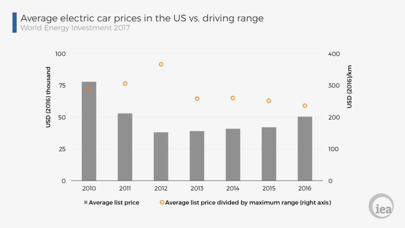 Electric Vehicle Price Is Rising But Cost Per Mile Falling