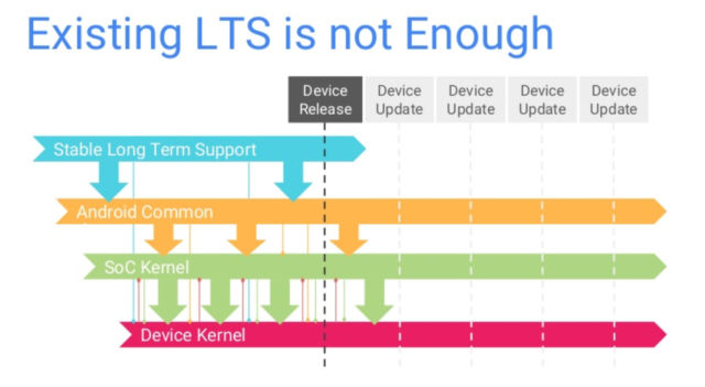 Android users rejoice! Linux kernel LTS releases are now