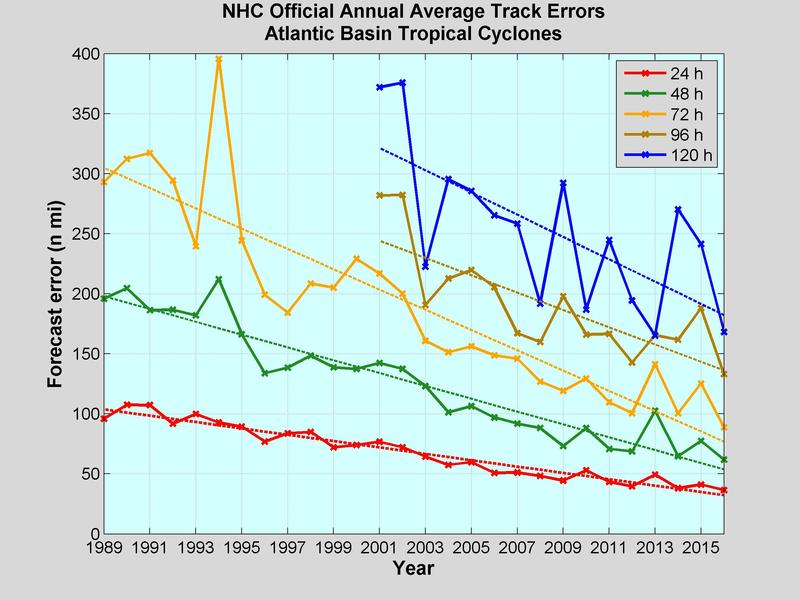 Annual average official track errors for Atlantic basin tropical cyclones for the period 1989-2016.