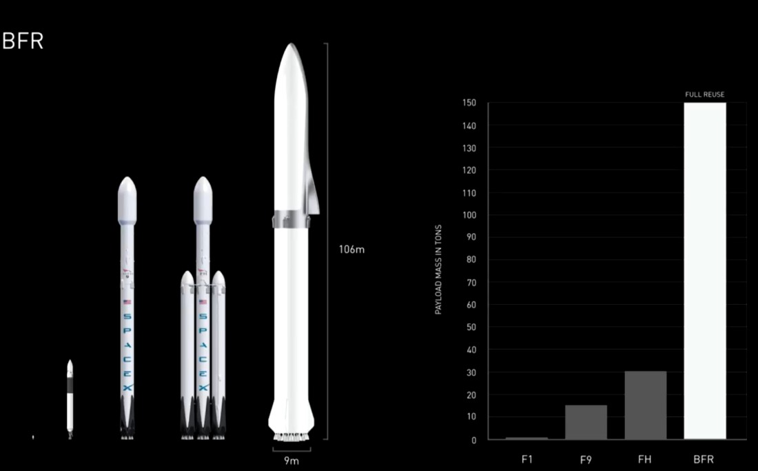 How SpaceX's proposed BFR stacks up against the Falcon 1, Falcon 9, and Falcon Heavy rockets.