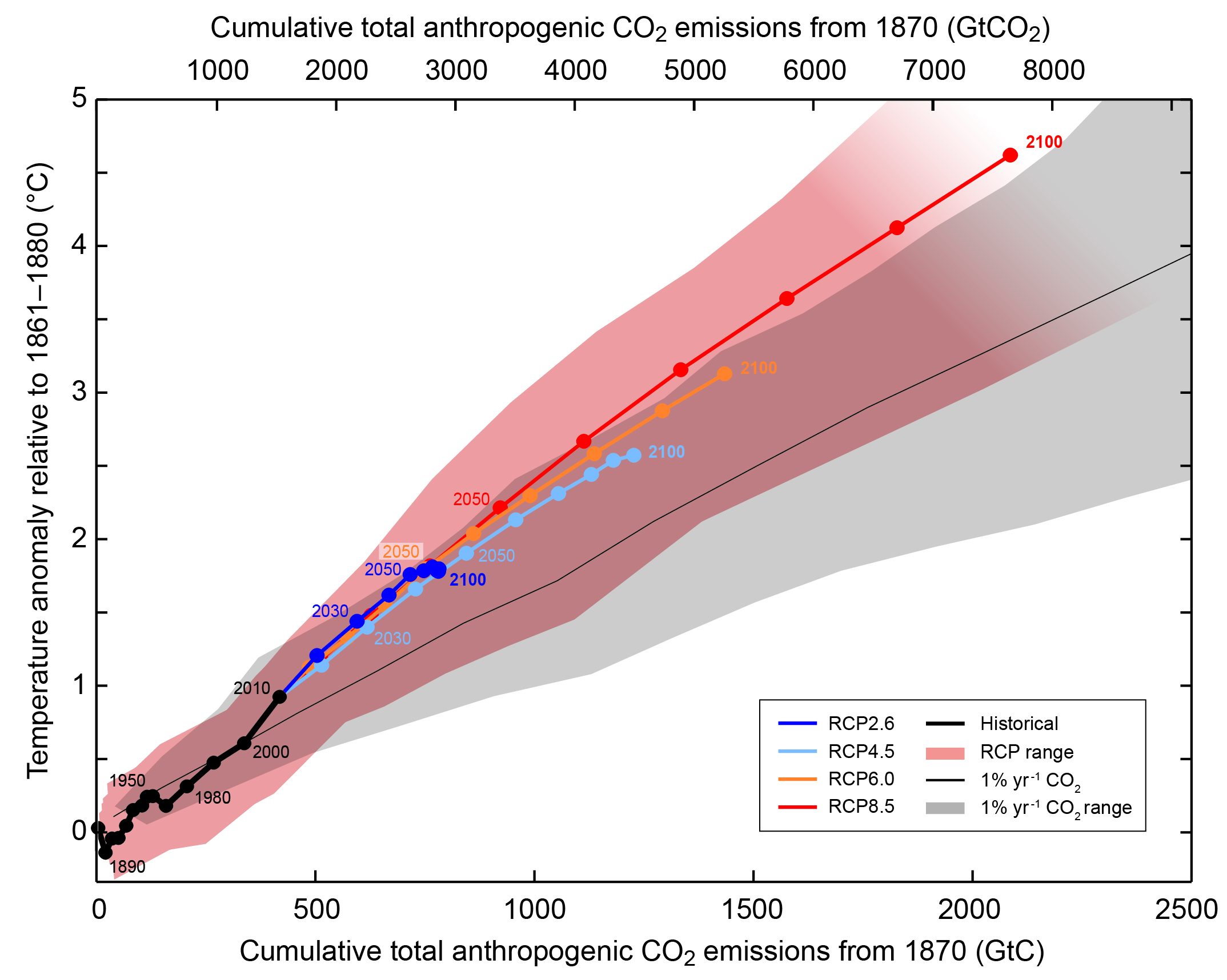 The linear relationship between total greenhouse gas emissions and global warming, shown for several scenarios of emissions.
