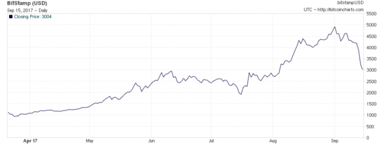 The price of Bitcoin has fallen 25 percent since the start of September.