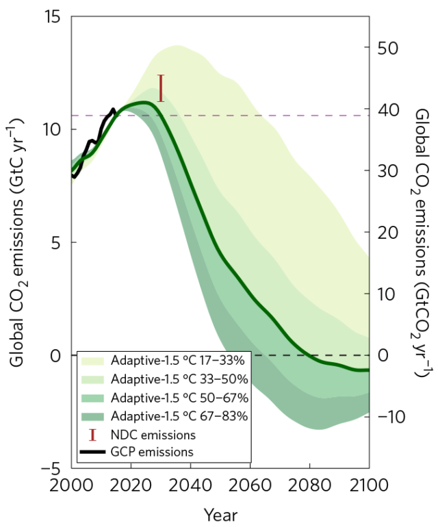 This is how quickly annual greenhouse gas emissions would have to drop to keep warming below 1.5 degrees Celsius. The brown bracket shows what nations pledge to do as part of the Paris Agreement.