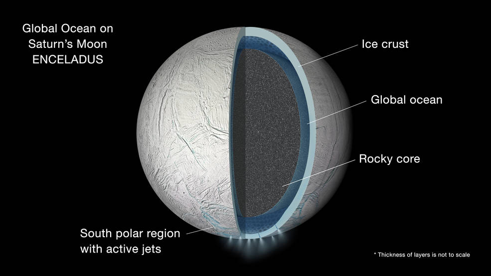 Illustration of the interior of Saturn's moon Enceladus showing a global liquid water ocean between its rocky core and icy crust.