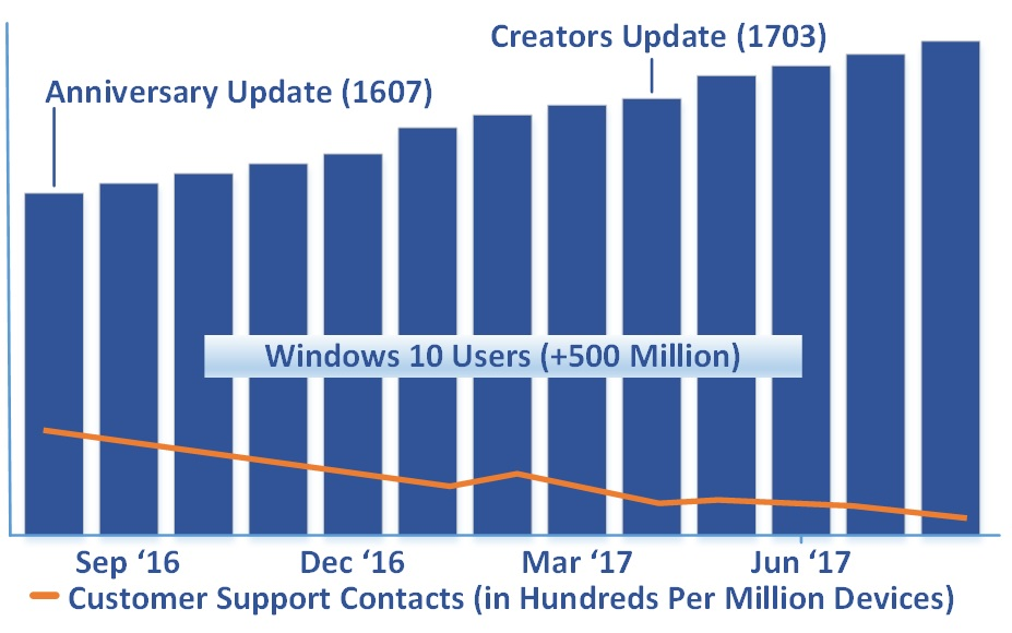 The unlabelled axes make it impossible to know just how many times people contact support for Windows 10, but clearly the number is declining.