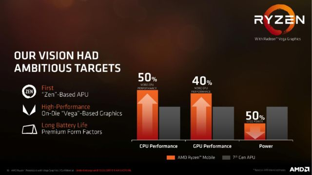 AMD's Ryzen CPU with Vega graphics threatens to blow Kaby Lake out