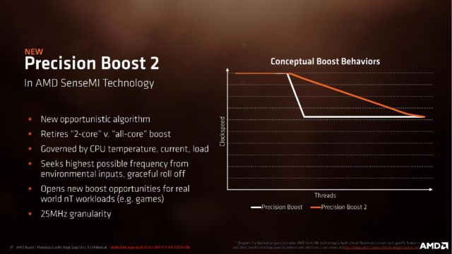 Precision Boost 2 gives much more flexibility over system clock speeds.