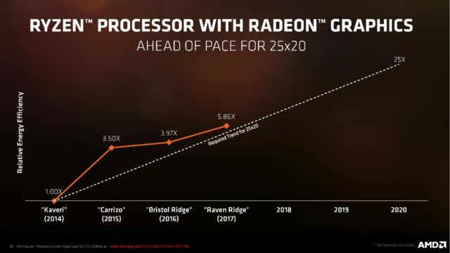 AMD's Ryzen CPU with Vega graphics threatens to blow Kaby