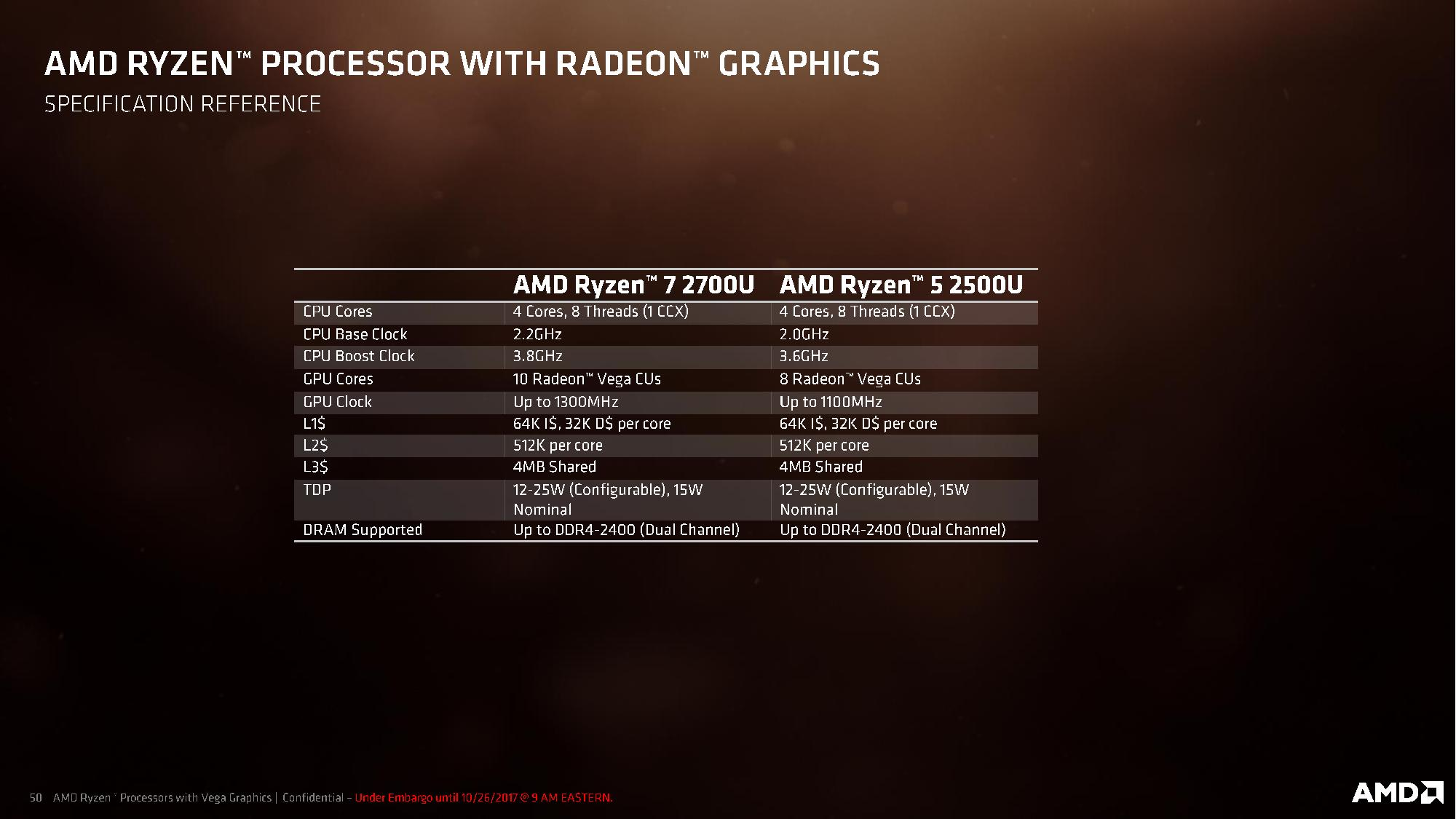 The specs of the first two mobile Ryzen parts.