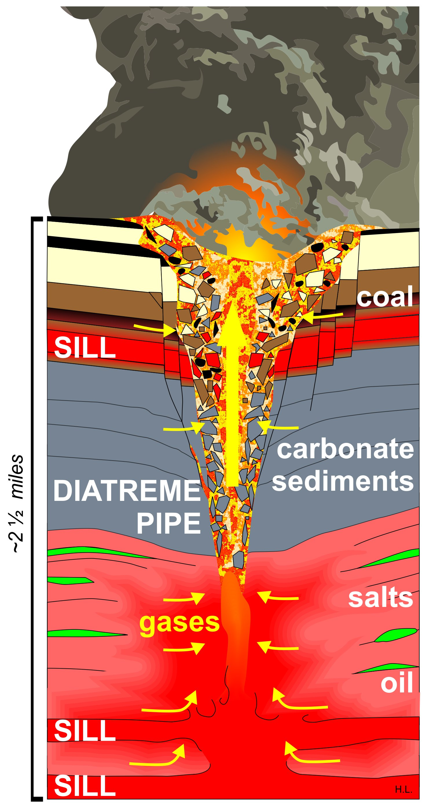 How LIPs inject killer gases into the atmosphere: Schematic illustration of a diatreme pipe eruption in the Siberian Traps.