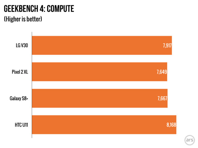 LG V30 review: Good hardware design marred by bad camera, software