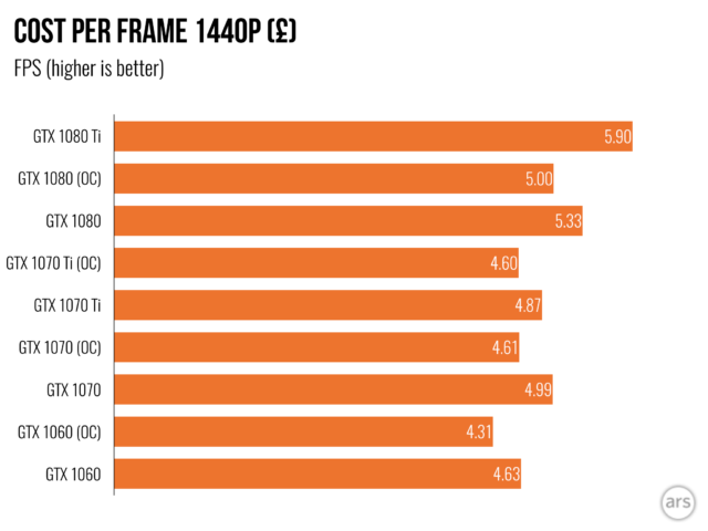 Nvidia GTX 1070 Ti review: A fine graphics card—but price remains
