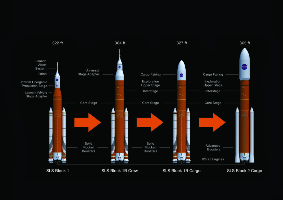 The evolution from the rocket used for the first SLS flight, Block 1, and the second flight, Block 1B, requires a much larger upper stage.