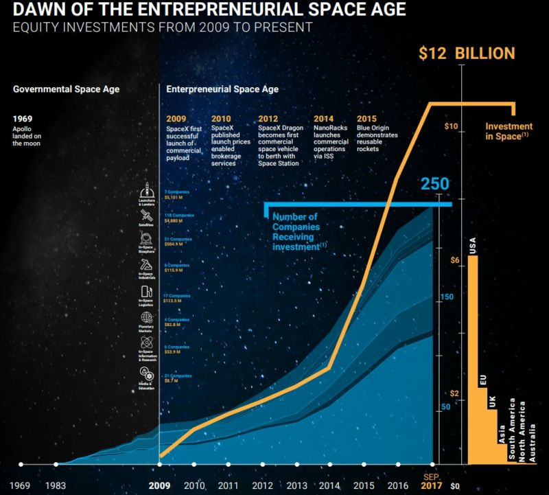 "Equity investment in the space sector since the dawn of the ""Entrepreneurial"" space age."