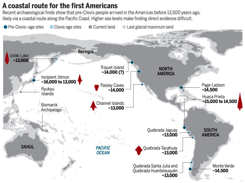 Most scientists now reject the idea that the first Americans came by land