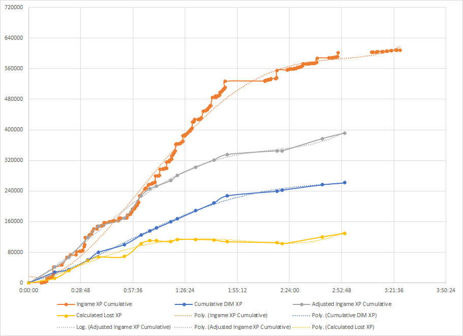 A Destiny 2 XP-gain analysis via graph. The yellow line is the biggie. This explains how much XP has been lost, between what's been advertised and what's actually been earned.
