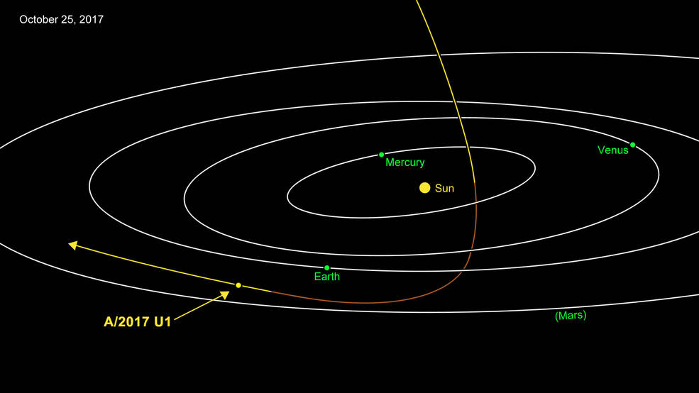 'Oumuamua is rocketing through our Solar System at 44km a second.