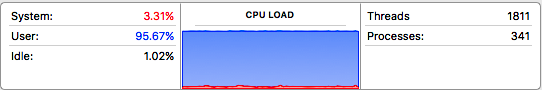 Activity monitor showing CPU load when visiting https://shop.subaru.com.au.