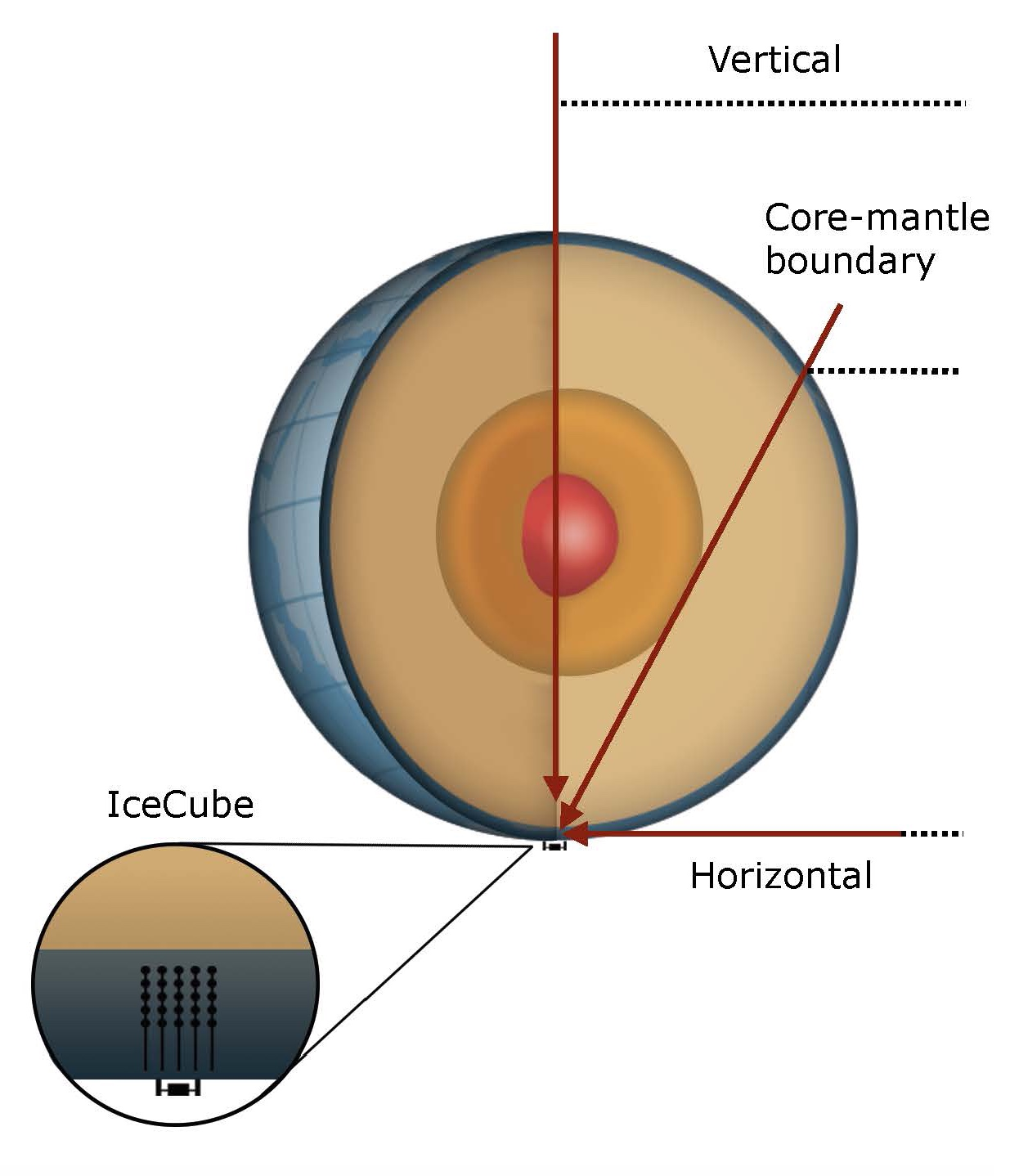 The IceCube team compared the neutrinos that arrived tangentially to those that came through the Earth at different angles.