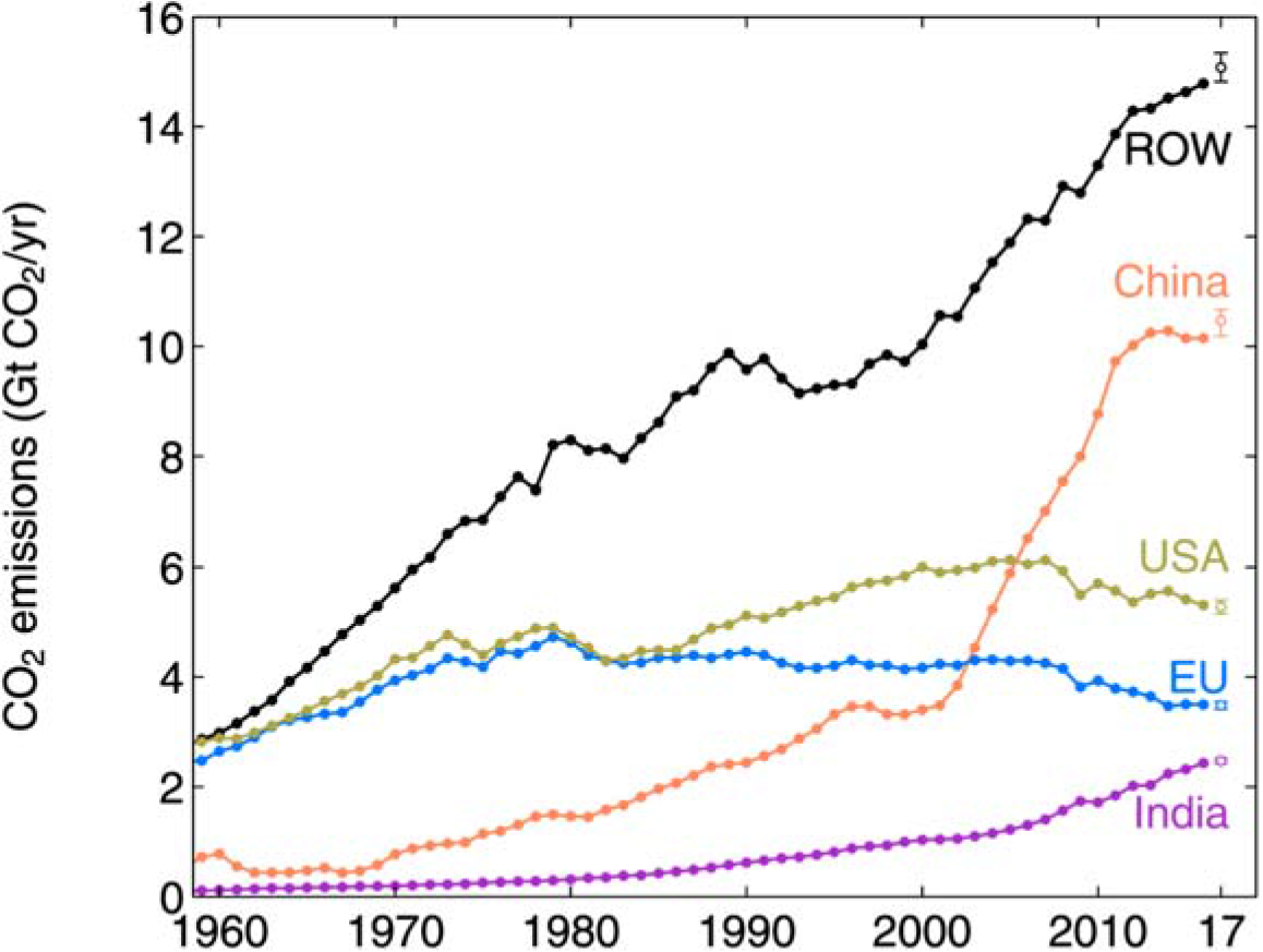Carbon dioxide emissions since 1960, including the projection for 2017. Black line (Rest of World) is all other countries combined.