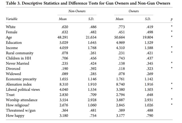 Guns tend to empower white, financially unstable men—who