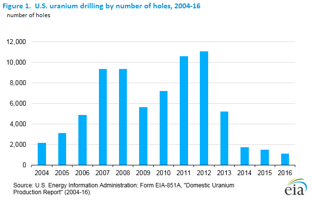 Uranium mining dropped in 2016.
