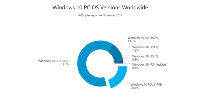 windows-versions-2017-11-640x352.png