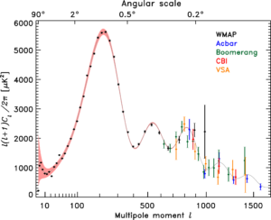 The power spectrum of the CMB. The precise shape of the wiggles to the right is determined by the fundamental properties of the Universe itself.