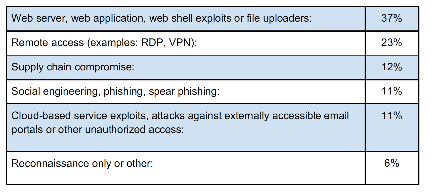 The most common initial attack methods in the more than 100 cases CrowdStrike responded to in 2017—vulnerable Web services led the pack.
