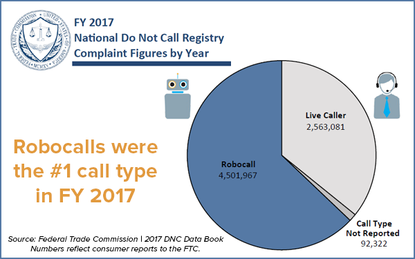 Robocalls beat out live spam calls by a significant margin.