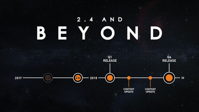 The timeline for <em>Elite Dangerous</em> 2.4 content, from October's Frontier Expo.