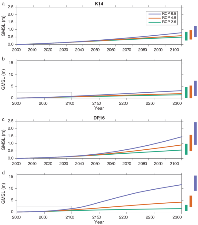 The top two graphs show sea-level projections for three emissions scenarios from a 2014 study. The bottom two graphs update those projections with recent model simulations of vulnerable Antarctic glaciers.