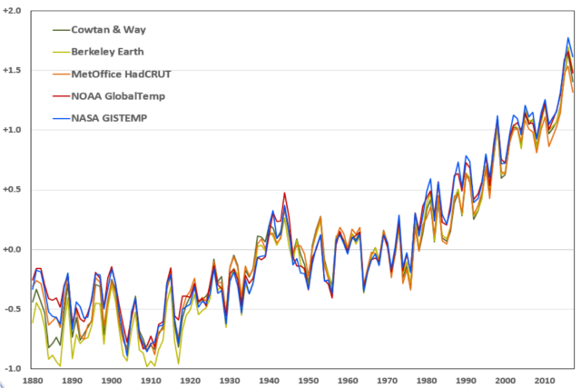 A number of global temperature datasets compared (in degrees Fahrenheit).