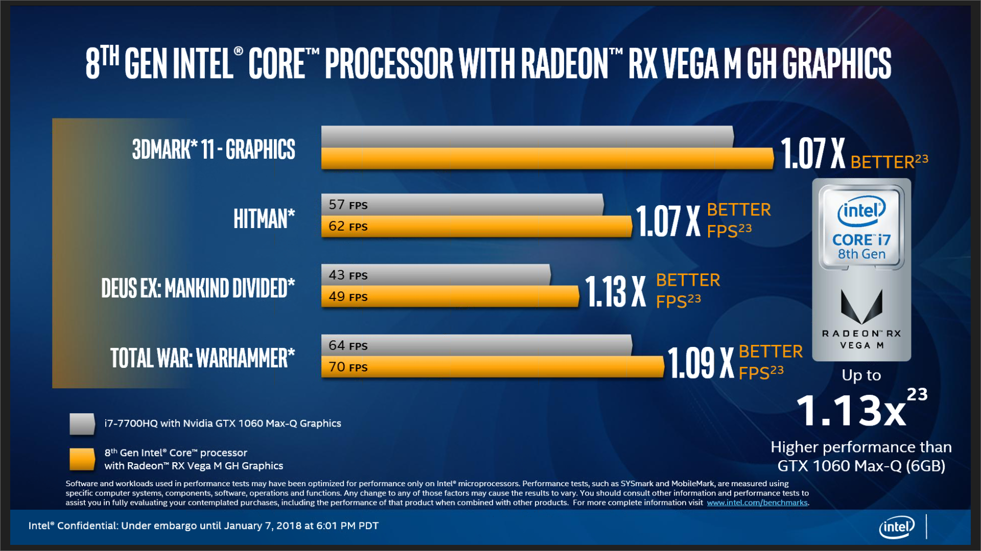 This pits the 100W, GH graphics Kaby Lake-G against a Kaby Lake-H paired with an Nvidia GTX 1060 MaxQ GPU.