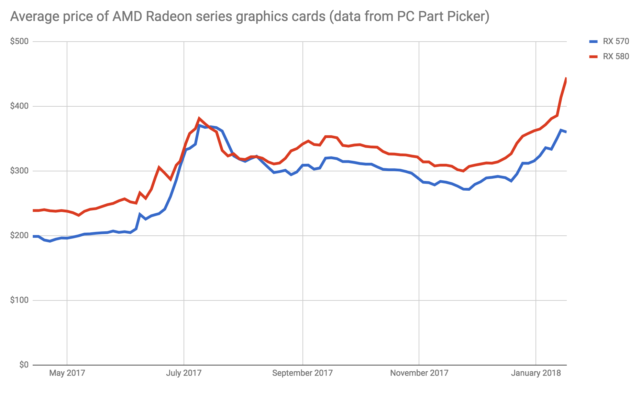 "Prices for AMD's high-end Radeon graphics cards   accommodate soared in recent months. Data from <a href=""https://pcpartpicker.com/trends/price/video-card/"">PC  fragment Picker.</a>"