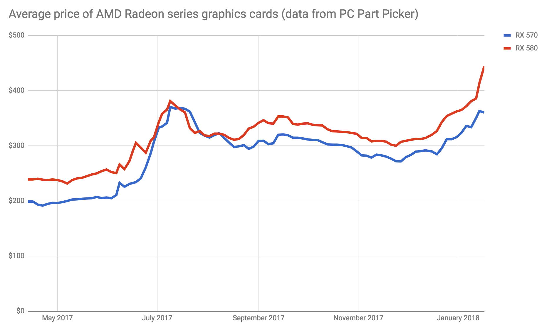 Here's why you can't buy a high-end graphics card at Best