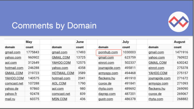 "The most common email domains found in FCC comments on network neutrality. Addresses with ""pornhub.com"" accounted for over a million submissions."