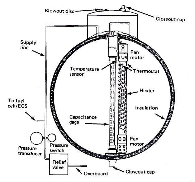 A diagram of a typical Apollo CSM supercritical oxygen tank.