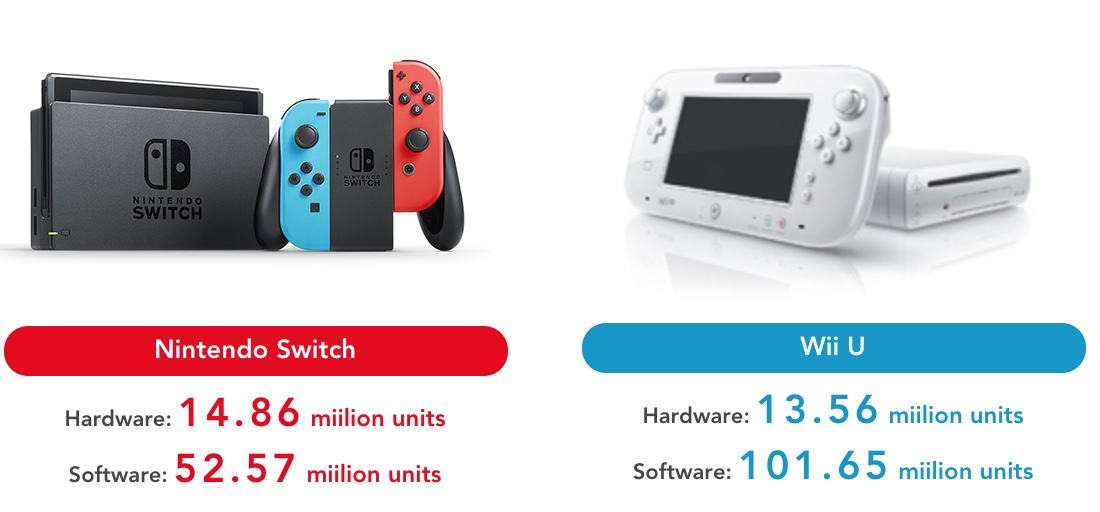 nintendo switch has already outsold the entire wii u run ars technica