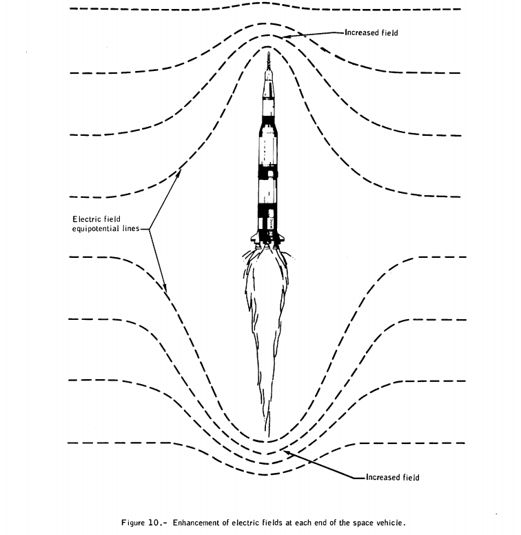 saturn v rocket diagram control
