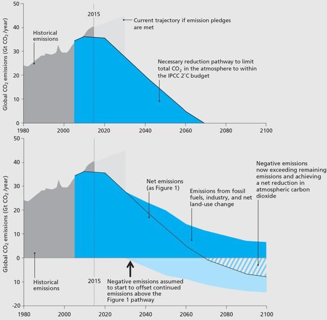 "The bottom graph shows how capturing carbon dioxide (""negative emission"") could help us stay below two degrees Celsius warming. The top graph shows how much more quickly our emissions have to decline in the absence of carbon capture techniques."