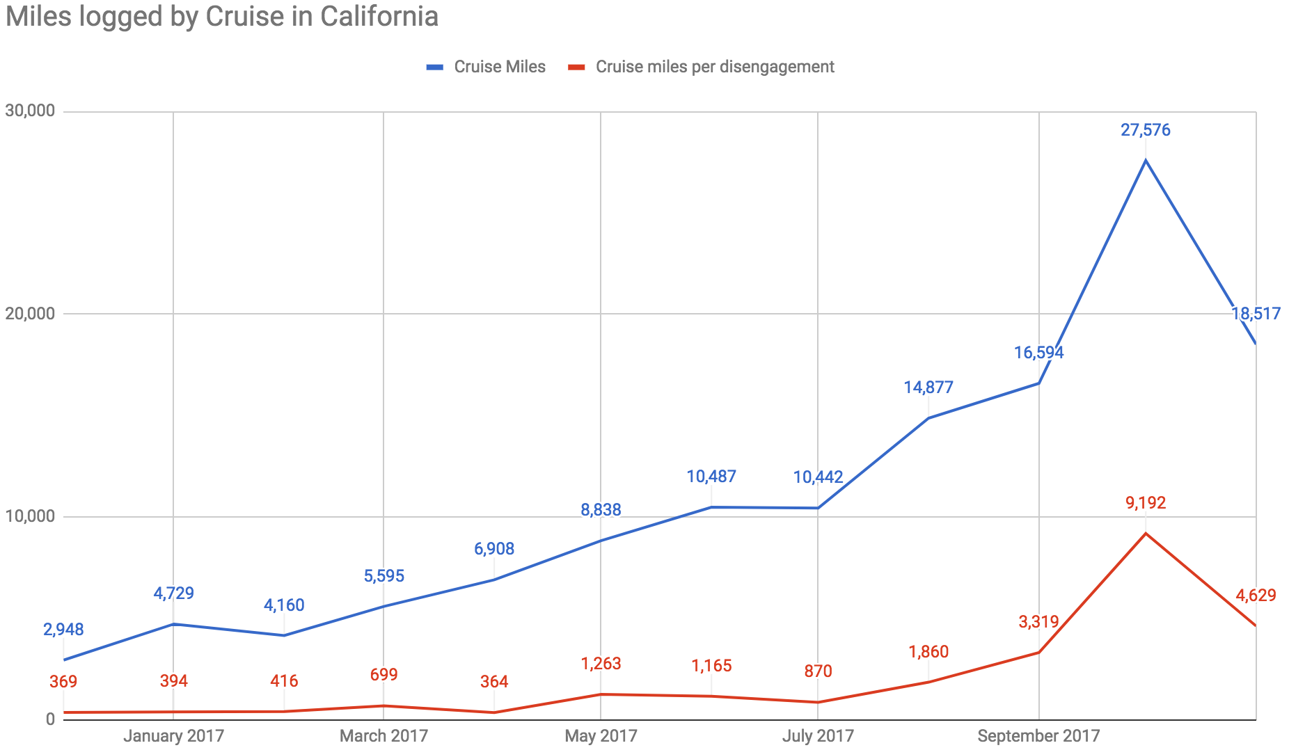 New California driverless car data: Waymo and GM miles ahead ...
