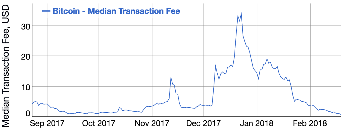 Bitcoin's transaction fee crisis is over—for now | Ars Technica